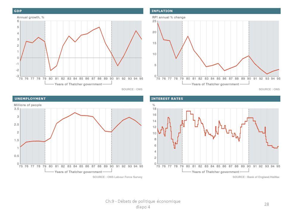 Ch.9 - Débats de politique économique diapo 4 28