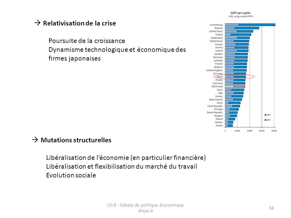 Ch.9 - Débats de politique économique diapo 4 34 Relativisation de la crise Poursuite de la croissance Dynamisme technologique et économique des firme