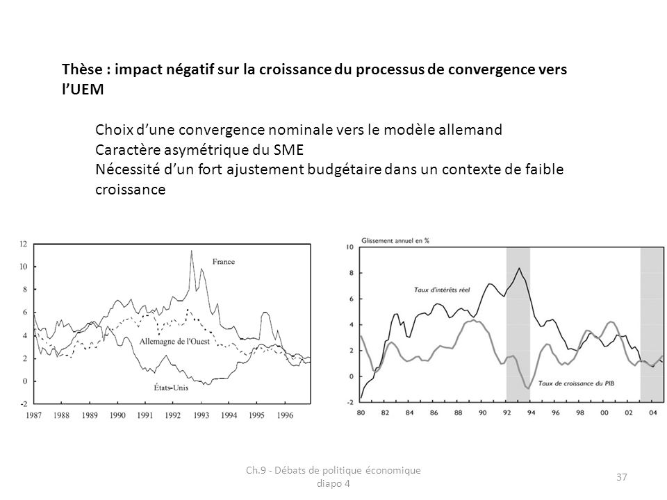 Ch.9 - Débats de politique économique diapo 4 37 Thèse : impact négatif sur la croissance du processus de convergence vers lUEM Choix dune convergence