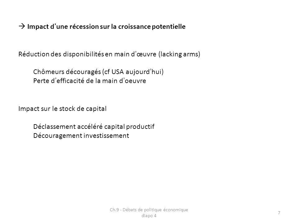Ch.9 - Débats de politique économique diapo 4 38 Interrogations sur les choix du policy mix dans lUEM Indépendance de la Banque Centrale avec interdiction du financement monétaire des déficits publics Mandat exclusif de « stabilité des prix » à la BCE Politique budgétaire bridée par le Pacte de Stabilité et de Croissance Policy mix serait inadapté (cf.