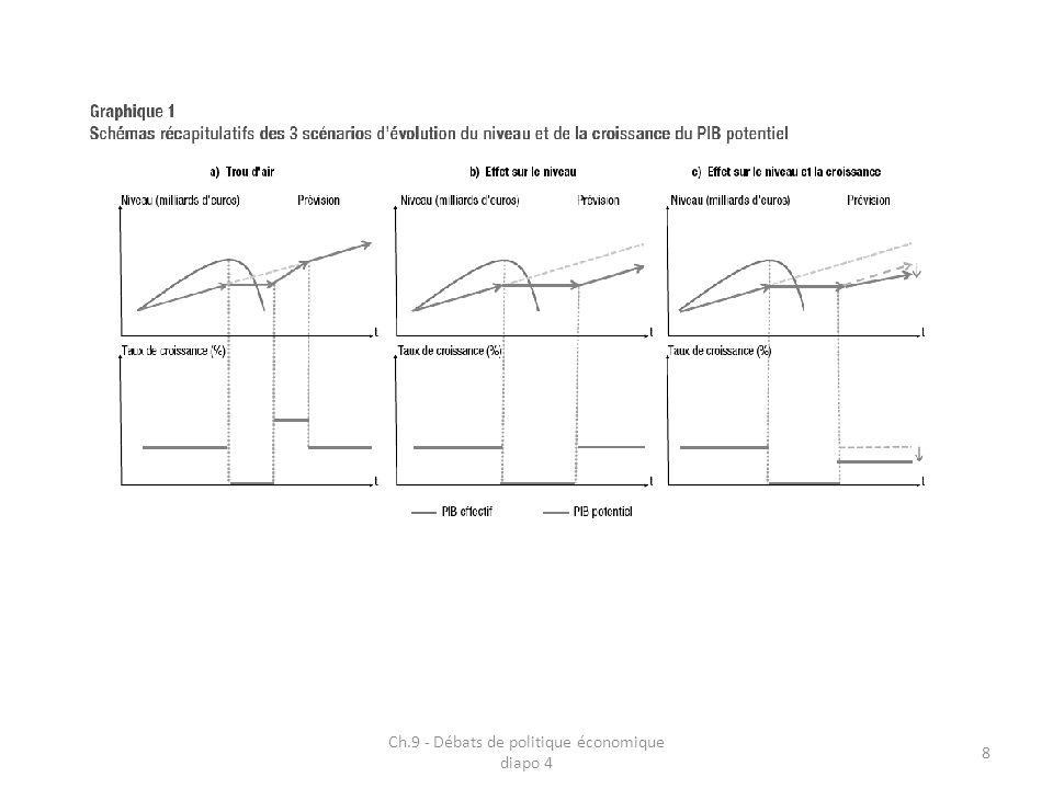 Ch.9 - Débats de politique économique diapo 4 29