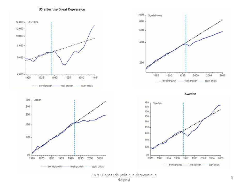 3- La persistance des débats 3.1 La difficile réaction des économies aux chocs : la Nouvelle Macroéoconomie Keynésienne 3.2 Une nouvelle vision de la politique économique : la Nouvelle Économie Politique 3.3 Réussite et échecs : les expériences nationales 3.3.1 La réalité de la politique Reagan et la nature des « roaring nineties » 3.3.2 Le bilan de lère Thatcher 3.3.3 Le Japon et lenfoncement dans la déflation 3.3.4 Avant et après leuro : quel bilan pour lEurope .