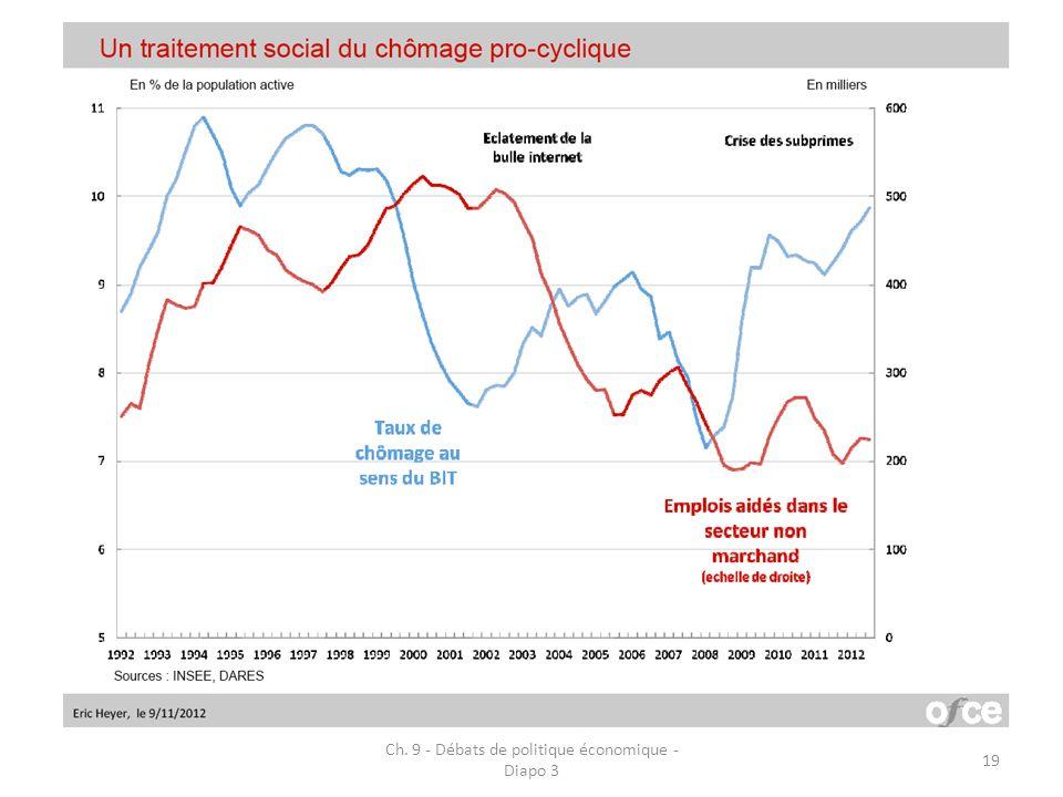 Ch. 9 - Débats de politique économique - Diapo 3 19