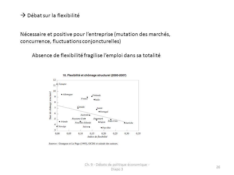 Ch. 9 - Débats de politique économique - Diapo 3 26 Débat sur la flexibilité Nécessaire et positive pour lentreprise (mutation des marchés, concurrenc