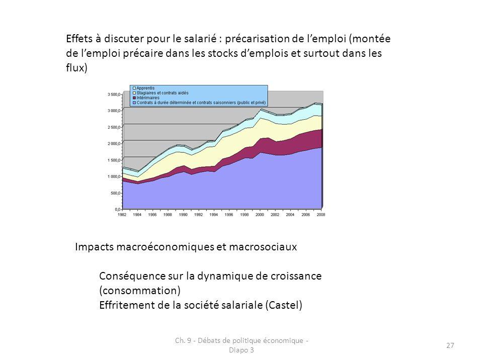 Ch. 9 - Débats de politique économique - Diapo 3 27 Effets à discuter pour le salarié : précarisation de lemploi (montée de lemploi précaire dans les