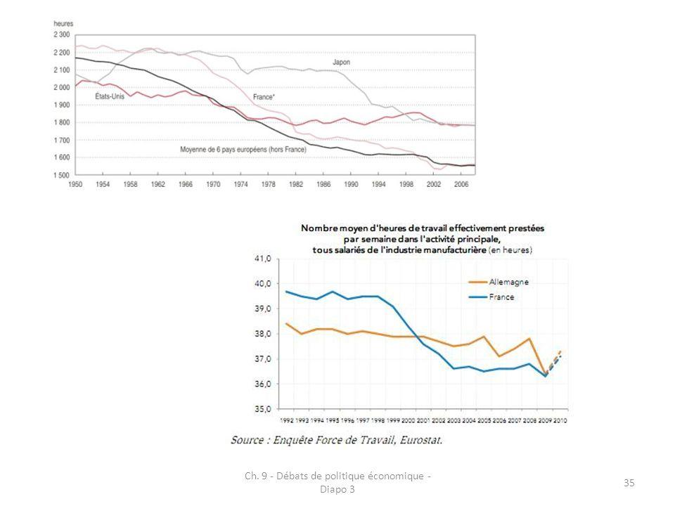 Ch. 9 - Débats de politique économique - Diapo 3 35