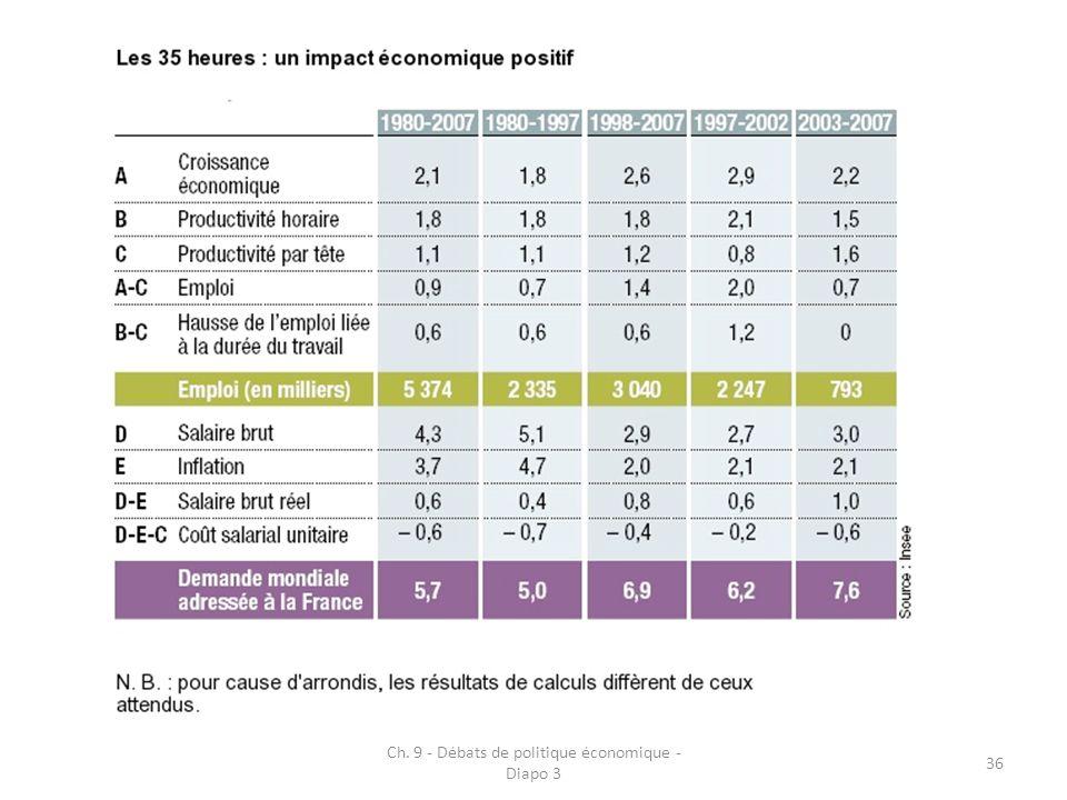 Ch. 9 - Débats de politique économique - Diapo 3 36