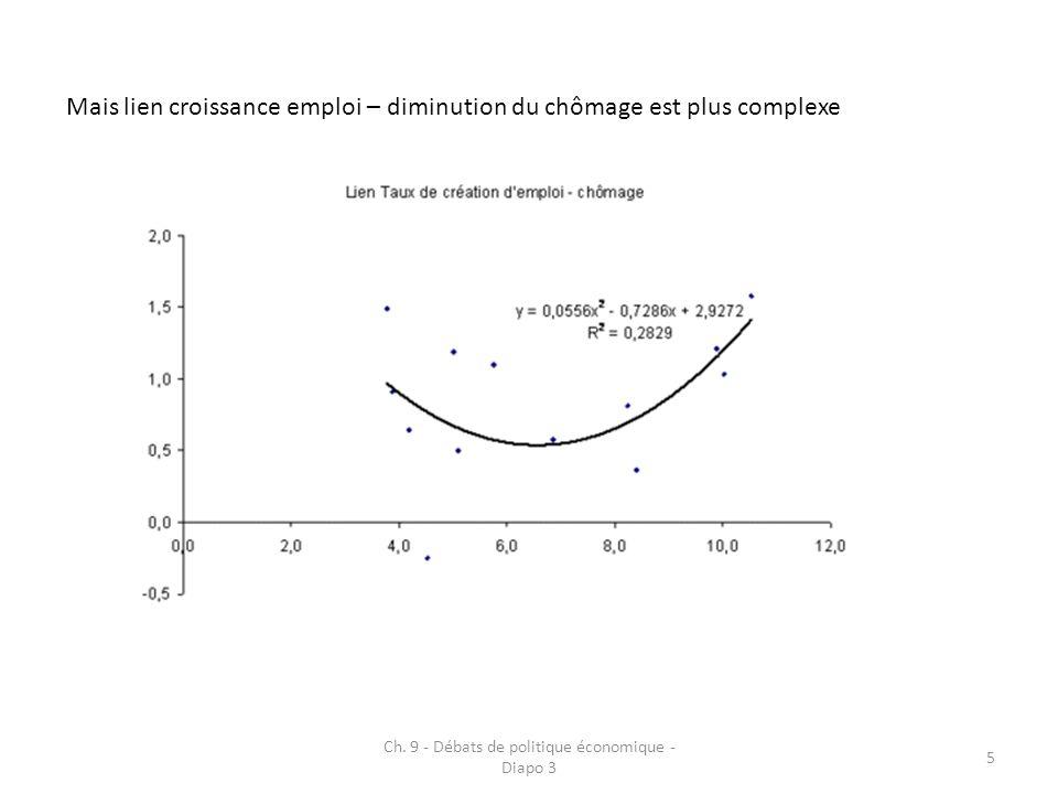 Ch. 9 - Débats de politique économique - Diapo 3 5 Mais lien croissance emploi – diminution du chômage est plus complexe
