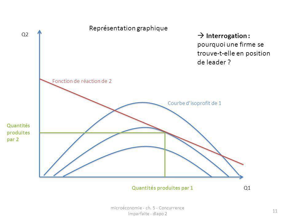 microéconomie - ch. 5 - Concurrence imparfaite - diapo 2 11 Représentation graphique Q2 Q1 Courbe disoprofit de 1 Fonction de réaction de 2 Quantités