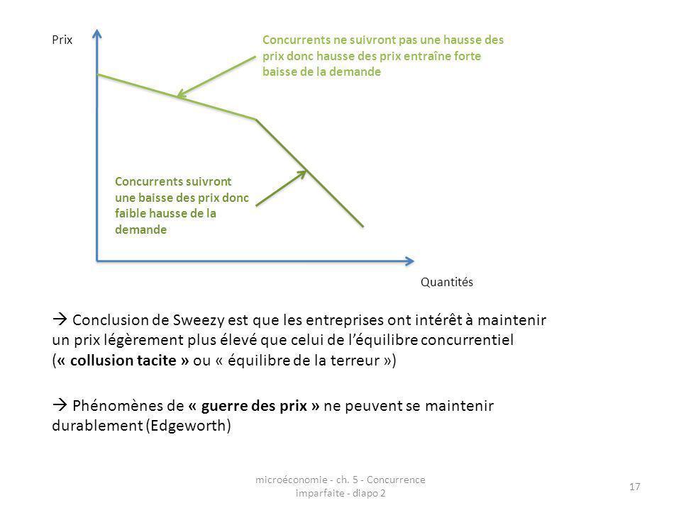 microéconomie - ch. 5 - Concurrence imparfaite - diapo 2 17 Prix Quantités Concurrents ne suivront pas une hausse des prix donc hausse des prix entraî