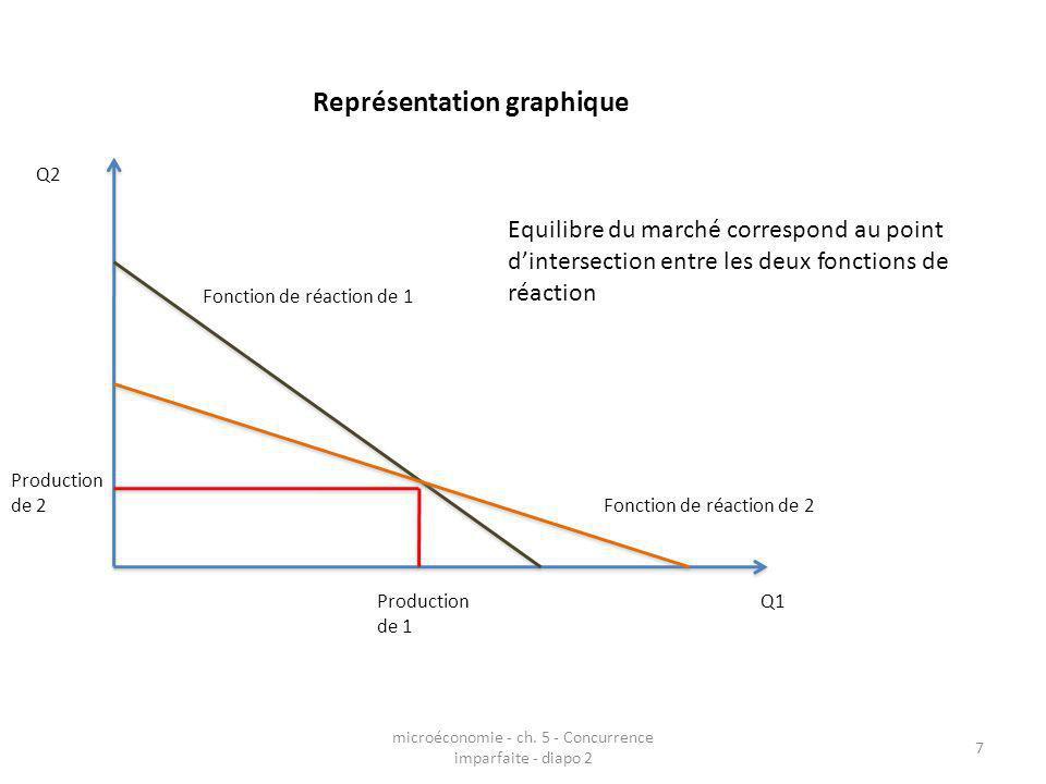 microéconomie - ch. 5 - Concurrence imparfaite - diapo 2 7 Représentation graphique Q1 Q2 Fonction de réaction de 1 Fonction de réaction de 2 Producti