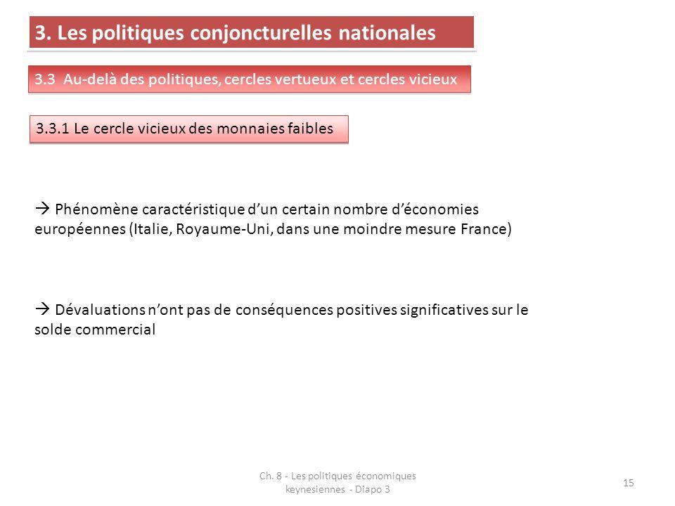 Ch. 8 - Les politiques économiques keynesiennes - Diapo 3 15 3.