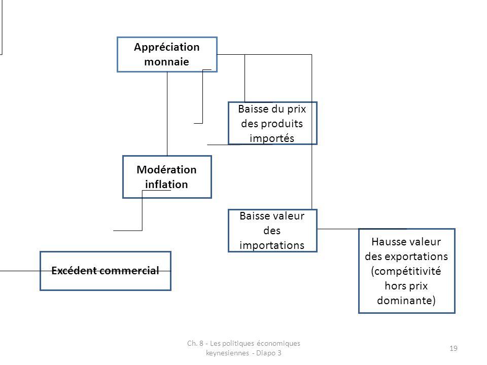 Ch. 8 - Les politiques économiques keynesiennes - Diapo 3 19 Appréciation monnaie Baisse du prix des produits importés Hausse valeur des exportations