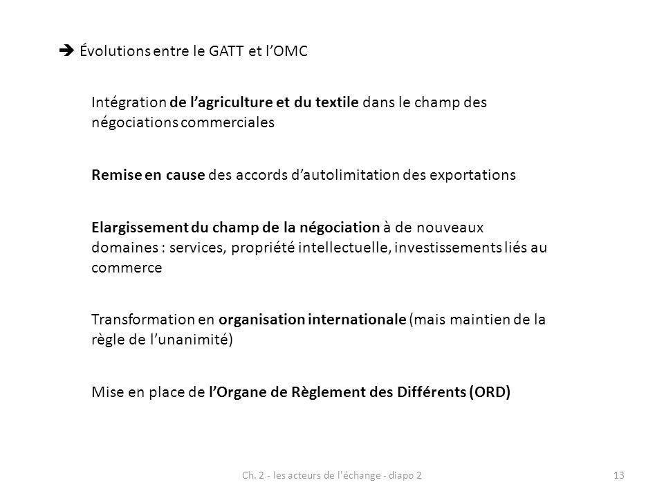 Ch. 2 - les acteurs de l'échange - diapo 213 Évolutions entre le GATT et lOMC Intégration de lagriculture et du textile dans le champ des négociations