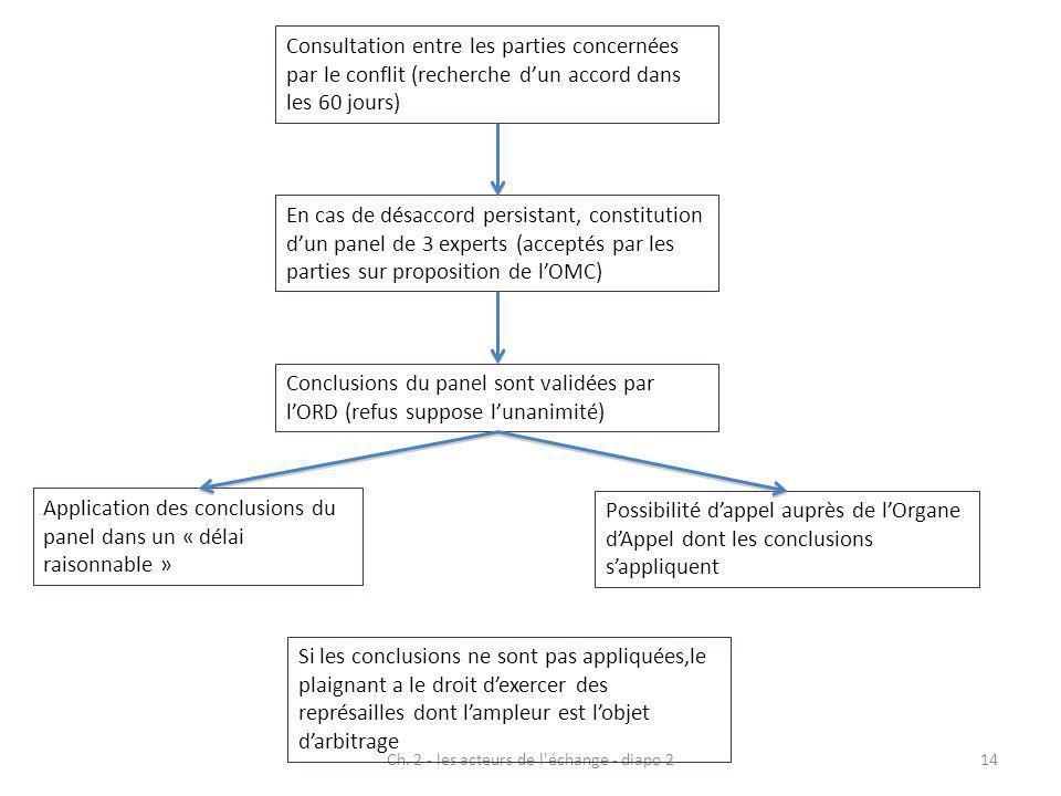 Ch. 2 - les acteurs de l'échange - diapo 214 Consultation entre les parties concernées par le conflit (recherche dun accord dans les 60 jours) Si les
