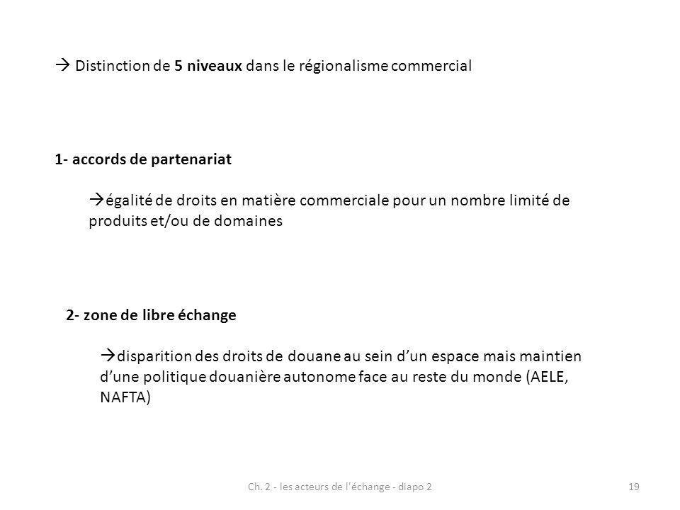 Ch. 2 - les acteurs de l'échange - diapo 219 Distinction de 5 niveaux dans le régionalisme commercial 1- accords de partenariat égalité de droits en m