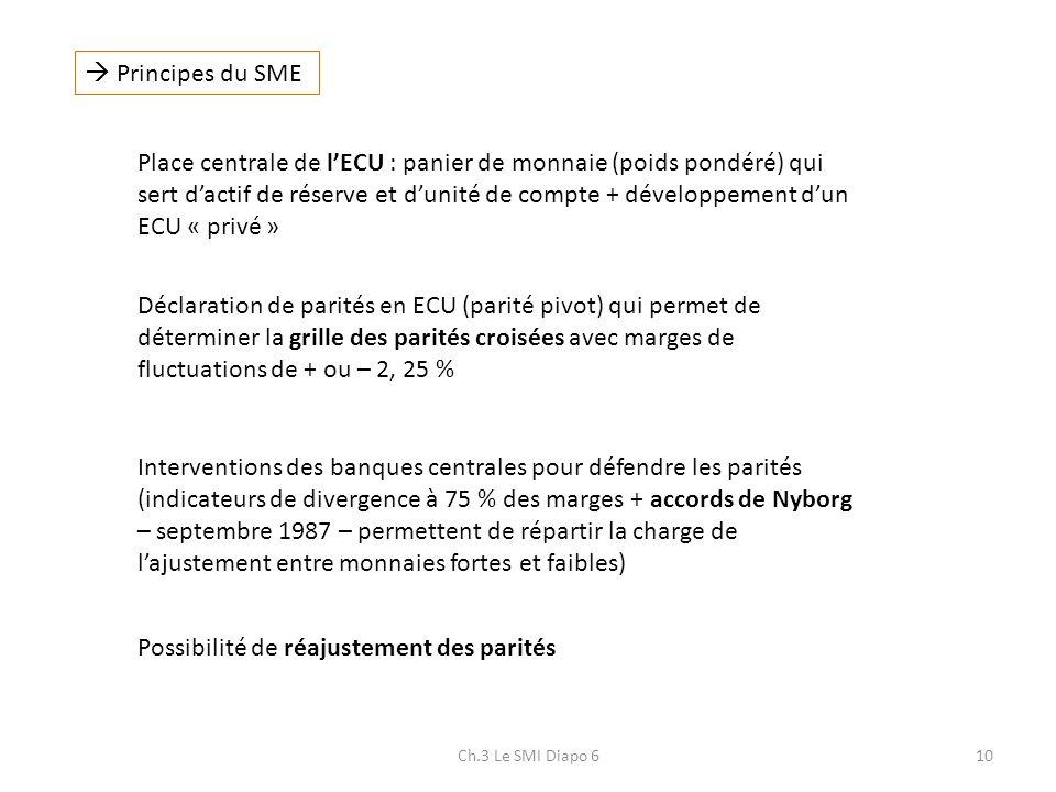 Ch.3 Le SMI Diapo 610 Principes du SME Place centrale de lECU : panier de monnaie (poids pondéré) qui sert dactif de réserve et dunité de compte + dév
