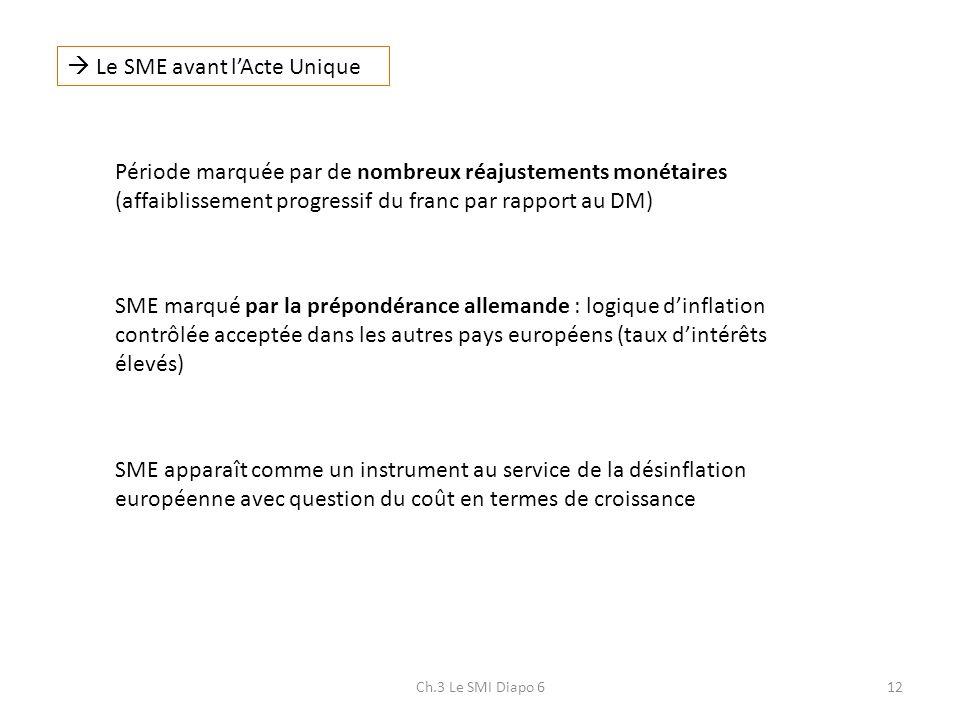 Ch.3 Le SMI Diapo 612 Le SME avant lActe Unique Période marquée par de nombreux réajustements monétaires (affaiblissement progressif du franc par rapp
