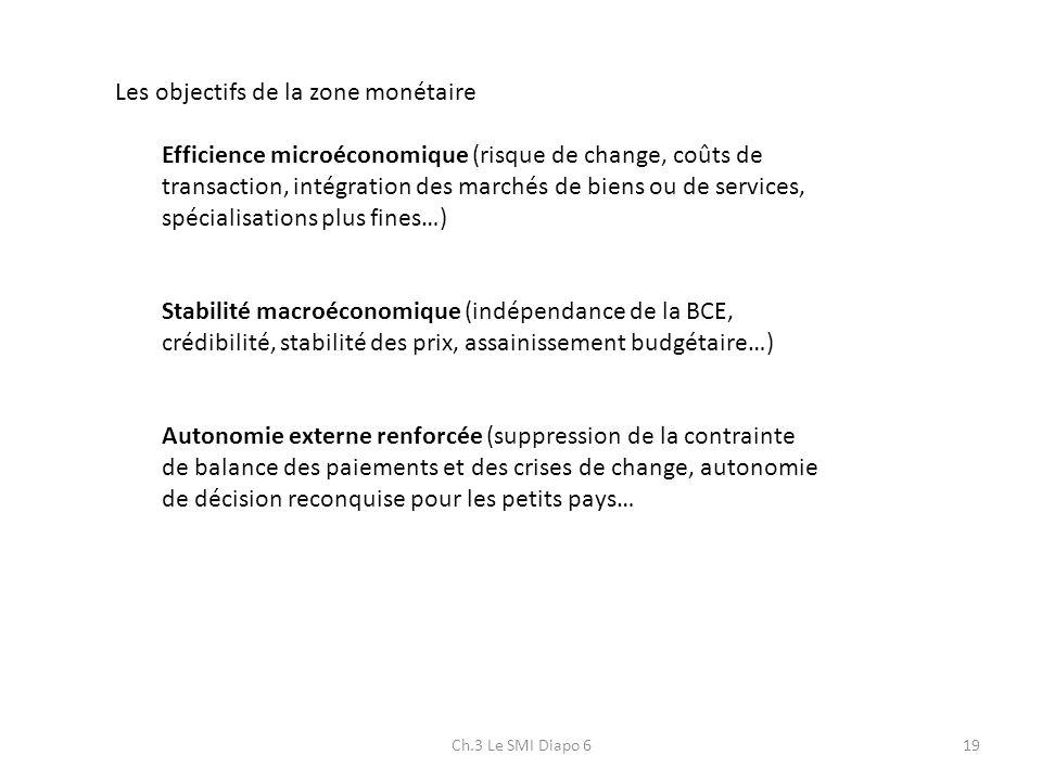 Ch.3 Le SMI Diapo 619 Les objectifs de la zone monétaire Efficience microéconomique (risque de change, coûts de transaction, intégration des marchés d