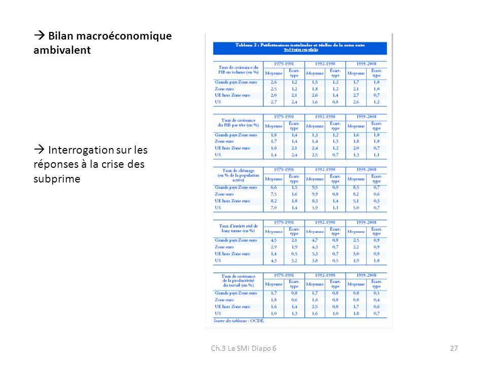 Ch.3 Le SMI Diapo 627 Bilan macroéconomique ambivalent Interrogation sur les réponses à la crise des subprime