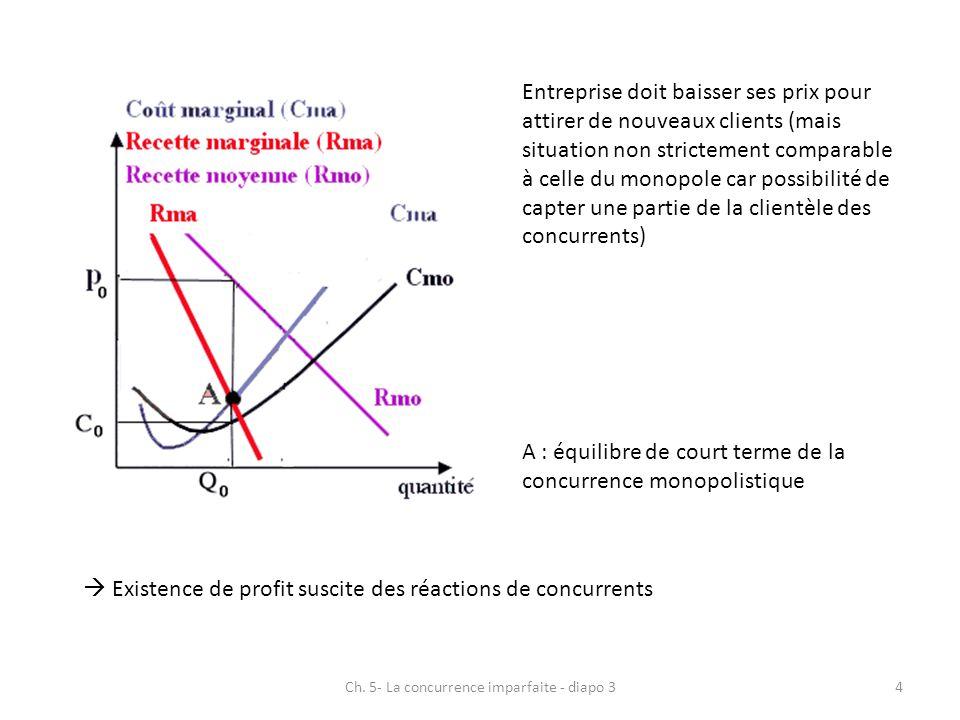 Équilibre de long terme avec profit ramené à zéro (égalité coût moyen – recette moyenne) Entrée de concurrents entraine une baisse de la demande adressée au producteur 5Ch.