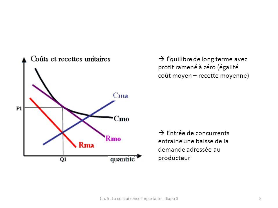 Équilibre de long terme avec profit ramené à zéro (égalité coût moyen – recette moyenne) Entrée de concurrents entraine une baisse de la demande adres