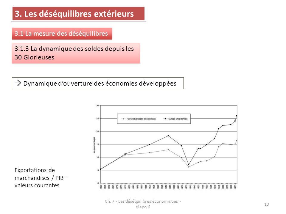 Dynamique douverture des économies développées Exportations de marchandises / PIB – valeurs courantes Ch.