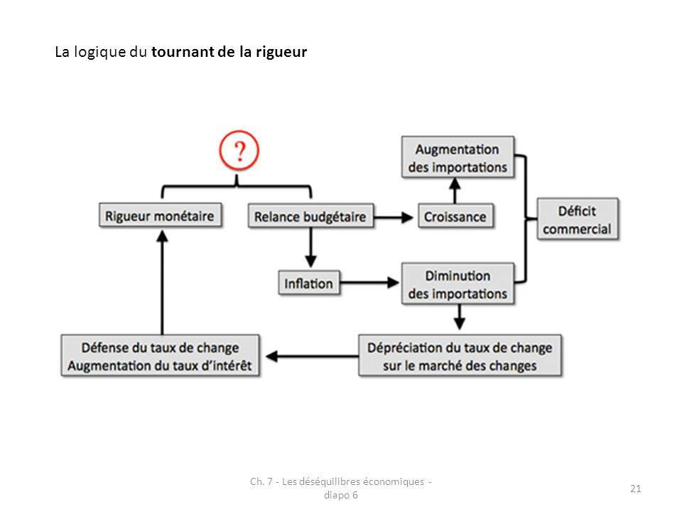 Ch. 7 - Les déséquilibres économiques - diapo 6 21 La logique du tournant de la rigueur
