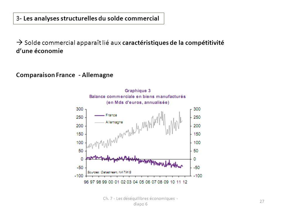 Ch. 7 - Les déséquilibres économiques - diapo 6 27 3- Les analyses structurelles du solde commercial Solde commercial apparaît lié aux caractéristique