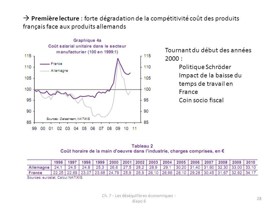 Ch. 7 - Les déséquilibres économiques - diapo 6 28 Première lecture : forte dégradation de la compétitivité coût des produits français face aux produi