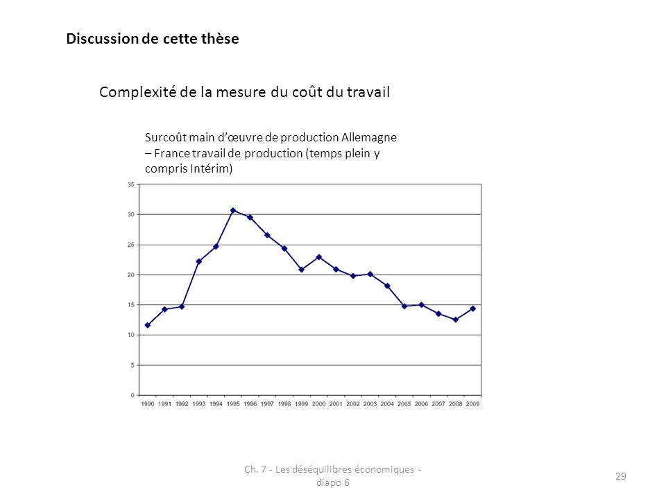Ch. 7 - Les déséquilibres économiques - diapo 6 29 Discussion de cette thèse Complexité de la mesure du coût du travail Surcoût main dœuvre de product