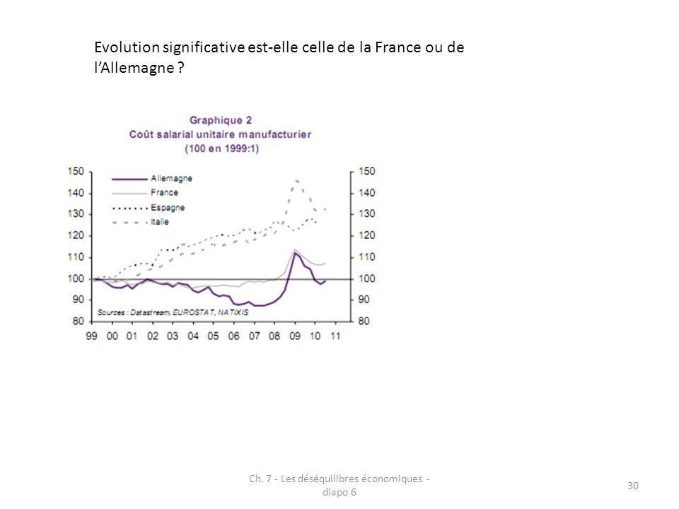 Ch. 7 - Les déséquilibres économiques - diapo 6 30 Evolution significative est-elle celle de la France ou de lAllemagne ?