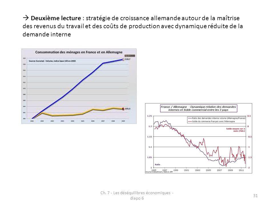 Ch. 7 - Les déséquilibres économiques - diapo 6 31 Deuxième lecture : stratégie de croissance allemande autour de la maîtrise des revenus du travail e