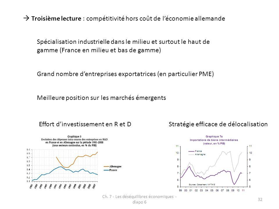 Ch. 7 - Les déséquilibres économiques - diapo 6 32 Troisième lecture : compétitivité hors coût de léconomie allemande Spécialisation industrielle dans