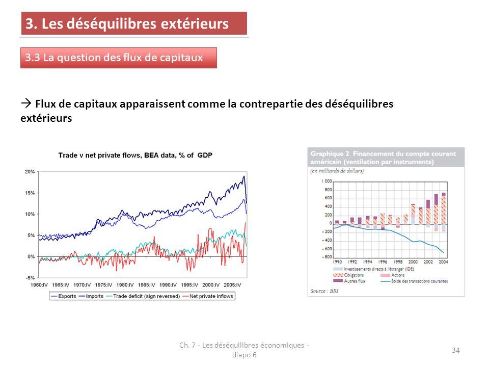 Ch.7 - Les déséquilibres économiques - diapo 6 34 3.