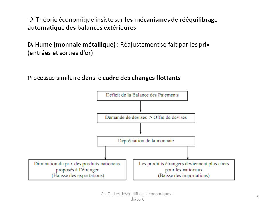6 Théorie économique insiste sur les mécanismes de rééquilibrage automatique des balances extérieures D.