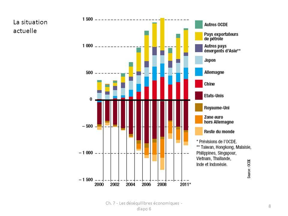Ch. 7 - Les déséquilibres économiques - diapo 6 8 La situation actuelle