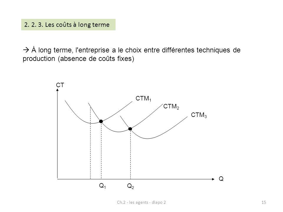 Ch.2 - les agents - diapo 215 À long terme, l'entreprise a le choix entre différentes techniques de production (absence de coûts fixes) Q CT CTM 1 CTM