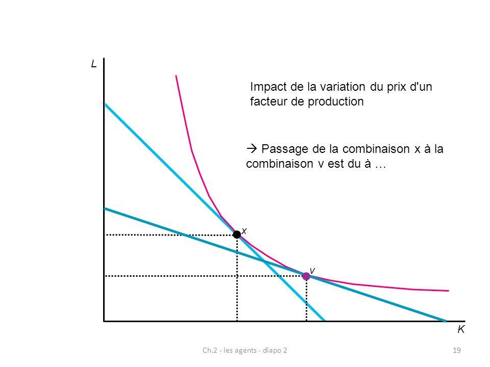 L x K v 19Ch.2 - les agents - diapo 2 Impact de la variation du prix d'un facteur de production Passage de la combinaison x à la combinaison v est du