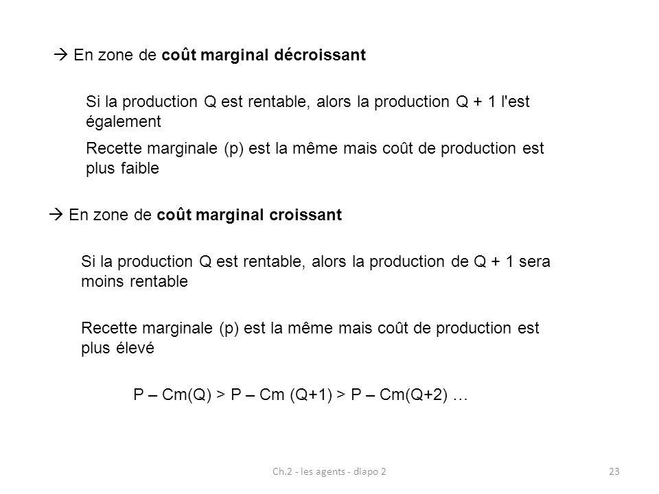 Ch.2 - les agents - diapo 223 En zone de coût marginal décroissant Si la production Q est rentable, alors la production Q + 1 l'est également Recette