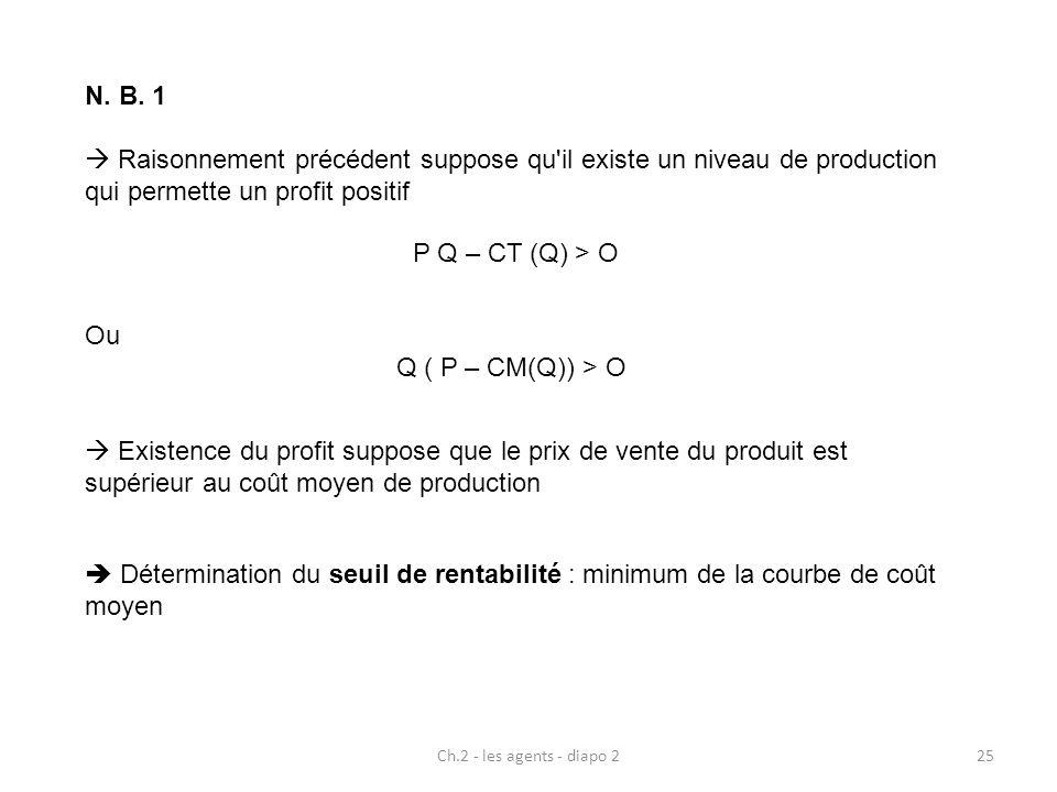 Ch.2 - les agents - diapo 225 N. B. 1 Raisonnement précédent suppose qu'il existe un niveau de production qui permette un profit positif P Q – CT (Q)