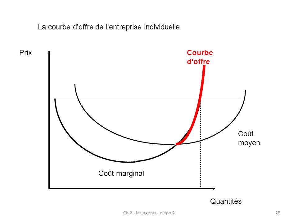 Ch.2 - les agents - diapo 228 Prix Quantités Coût moyen Coût marginal Courbe d'offre La courbe d'offre de l'entreprise individuelle