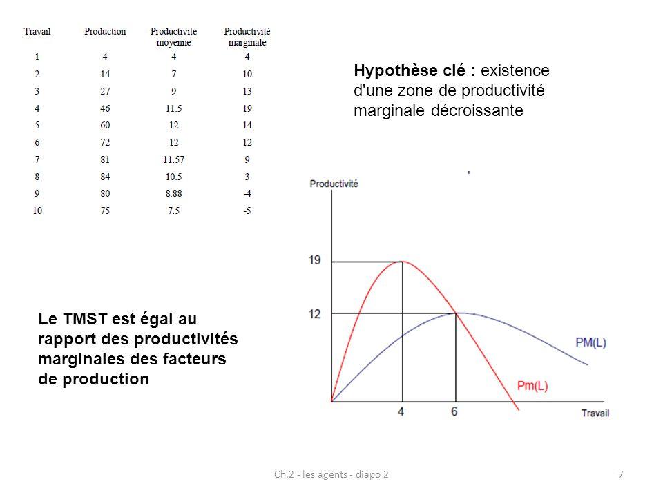 Ch.2 - les agents - diapo 28 Rendements d échelle : variation de la production lorsque les facteurs de production varient de manière proportionnelle rendements d échelle constants : production augmente dans la même proportion que les facteurs : Q(mL,mK) = mQ(L,K) rendements d échelle décroissants : production augmente dans une proportion moindre que les facteurs : Q(mL,mK) < mQ(L,K) rendements d échelle croissants : production augmente dans une proportion plus forte que les facteurs : Q(mL,mK) > mQ(L,K) N.