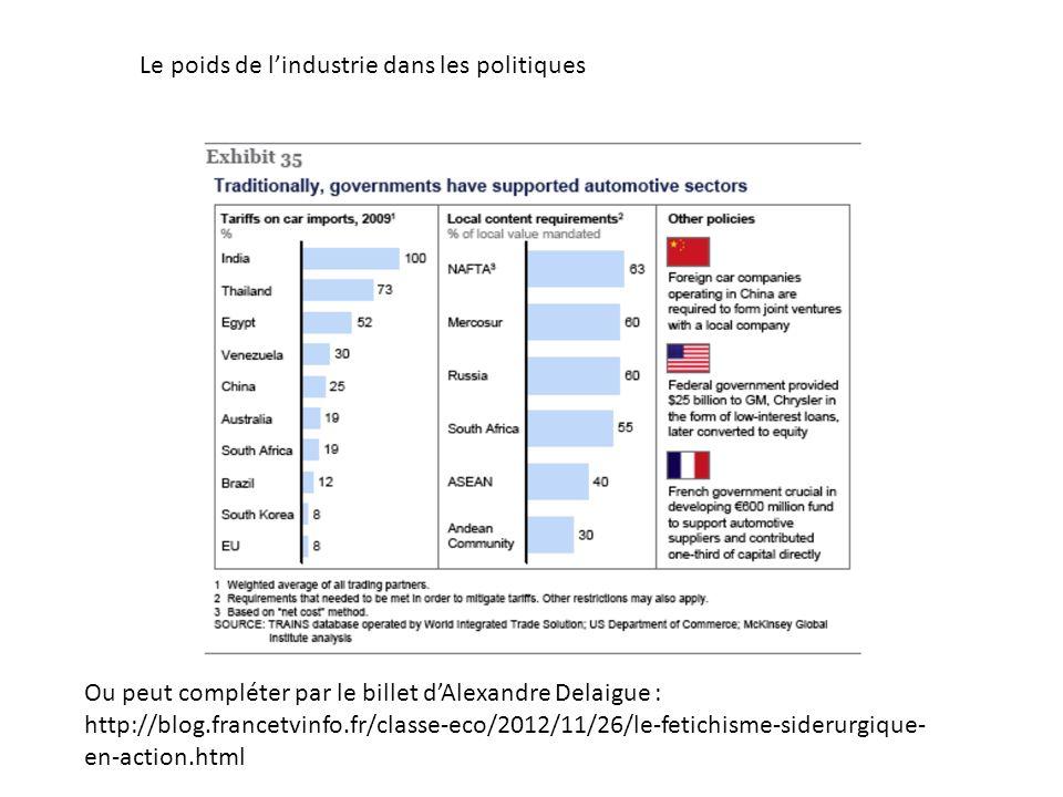 Le poids de lindustrie dans les politiques Ou peut compléter par le billet dAlexandre Delaigue : http://blog.francetvinfo.fr/classe-eco/2012/11/26/le-fetichisme-siderurgique- en-action.html