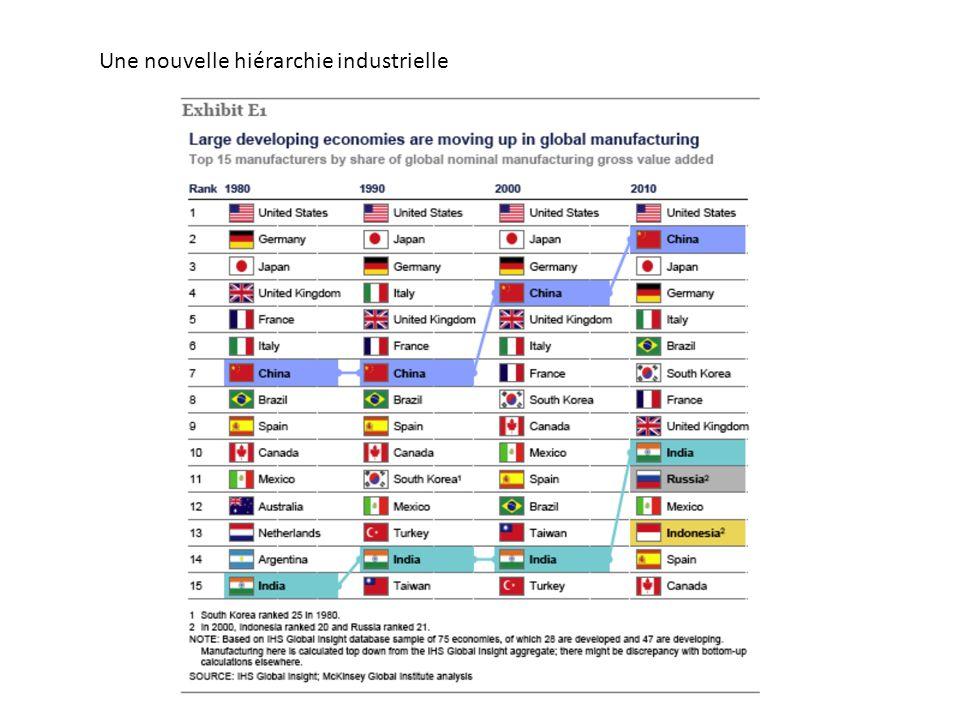 Une nouvelle hiérarchie industrielle