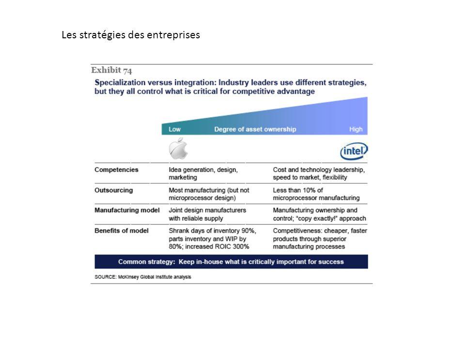 Les stratégies des entreprises