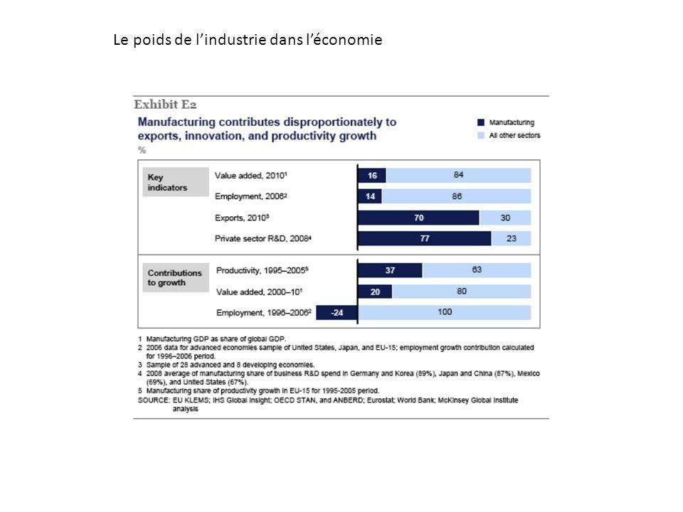 Le poids de lindustrie dans léconomie
