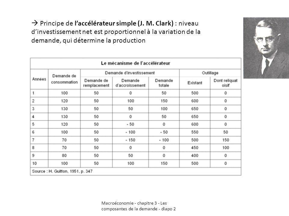 Macroéconomie - chapitre 3 - Les composantes de la demande - diapo 2 Principe de laccélérateur simple (J. M. Clark) : niveau dinvestissement net est p