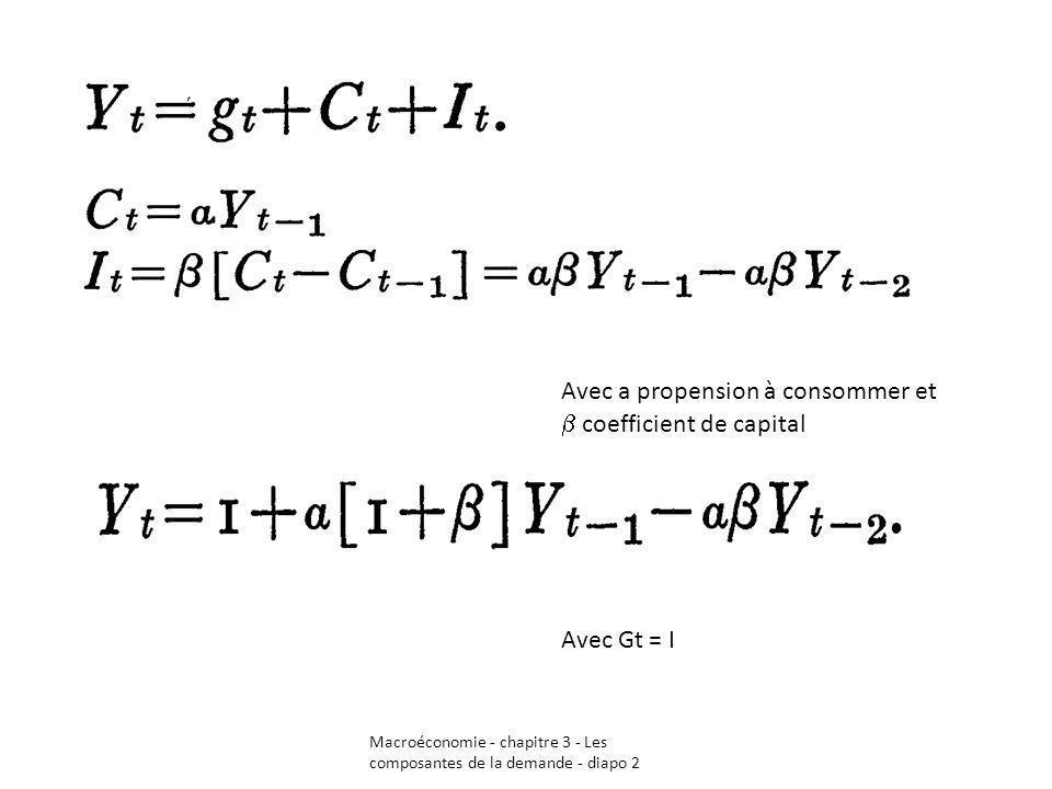 Macroéconomie - chapitre 3 - Les composantes de la demande - diapo 2 Avec a propension à consommer et coefficient de capital Avec Gt = I