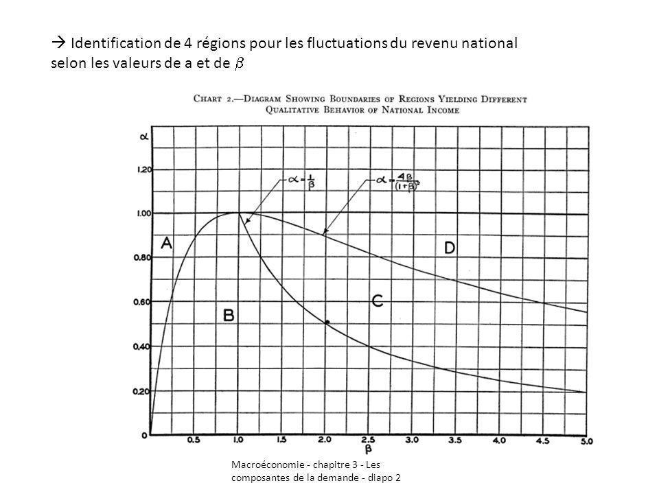 Macroéconomie - chapitre 3 - Les composantes de la demande - diapo 2 Identification de 4 régions pour les fluctuations du revenu national selon les va